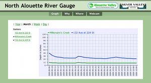 River Gauge Site